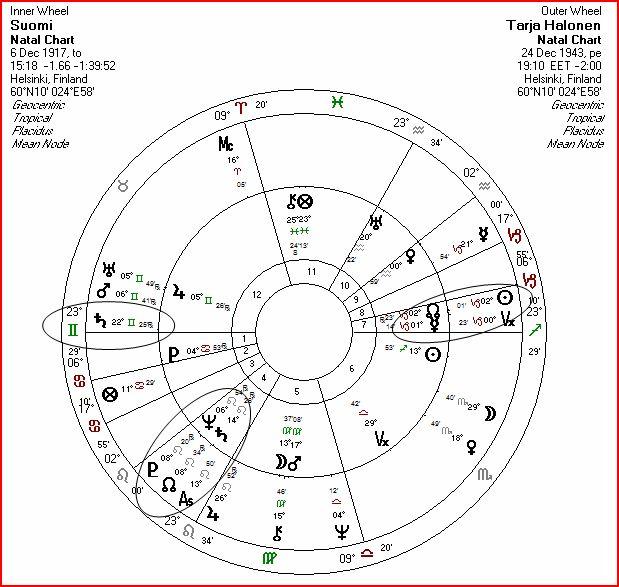 Suomi Ja Tarja Halonen Suomen Astrologinen Seura Ry