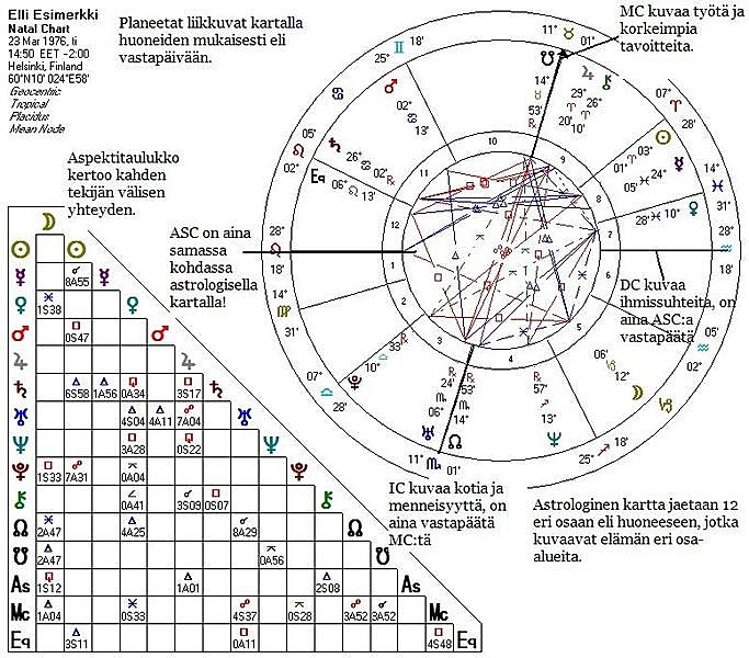 Astrologisen Kartan Rakenne Suomen Astrologinen Seura Ry