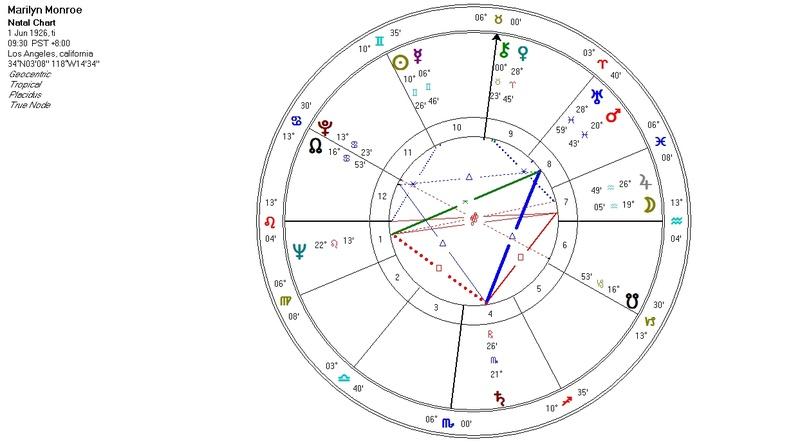 Astrologinen Kartta Suomen Astrologinen Seura Ry